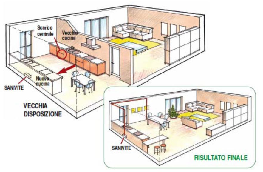 Sanivite di sanitrit la pompa per acque chiare che for Piccola doccia della casa